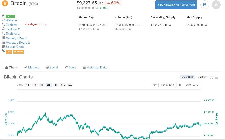 Bitcoin-2018-02-05-PriceChart